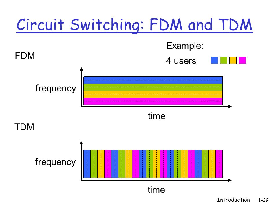 Introduction1-29 Circuit Switching: FDM and TDM FDM frequency time TDM frequency time 4 users Example: