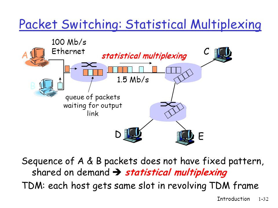 Introduction1-32 Packet Switching: Statistical Multiplexing Sequence of A & B packets does not have fixed pattern, shared on demand  statistical multiplexing TDM: each host gets same slot in revolving TDM frame A B C 100 Mb/s Ethernet 1.5 Mb/s D E statistical multiplexing queue of packets waiting for output link