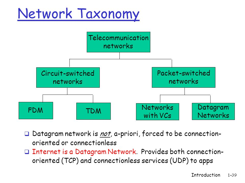 Introduction1-39 Network Taxonomy Telecommunication networks Circuit-switched networks FDM TDM Packet-switched networks Networks with VCs Datagram Networks  Datagram network is not, a-priori, forced to be connection- oriented or connectionless  Internet is a Datagram Network.