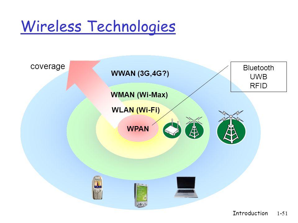Introduction1-51 Wireless Technologies WWAN (3G,4G ) WLAN (Wi-Fi) WPAN WMAN (Wi-Max) Bluetooth UWB RFID coverage
