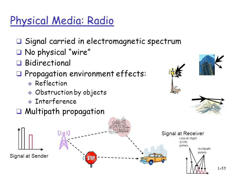 Introduction1-55 Physical Media: Radio  Signal carried in electromagnetic spectrum  No physical wire  Bidirectional  Propagation environment effects:  Reflection  Obstruction by objects  Interference  Multipath propagation Signal at Sender Signal at Receiver