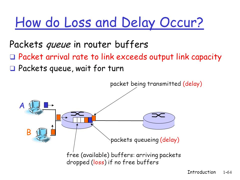 Introduction1-64 How do Loss and Delay Occur.