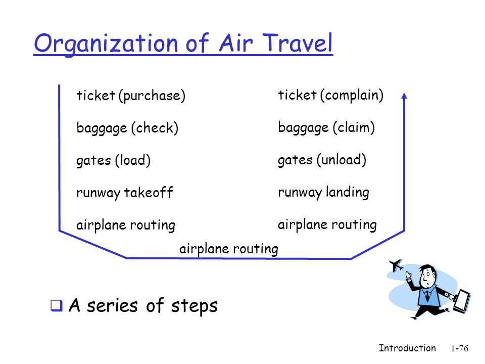 Introduction1-76 Organization of Air Travel  A series of steps ticket (purchase) baggage (check) gates (load) runway takeoff airplane routing ticket (complain) baggage (claim) gates (unload) runway landing airplane routing