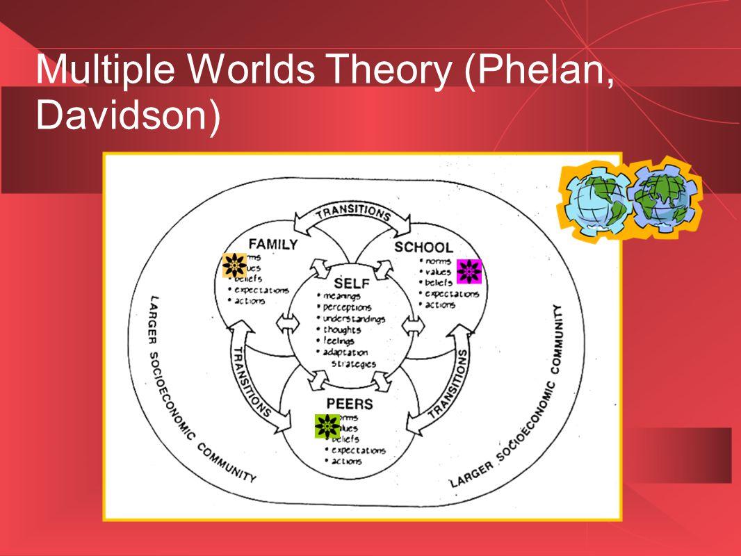 Multiple Worlds Theory (Phelan, Davidson)