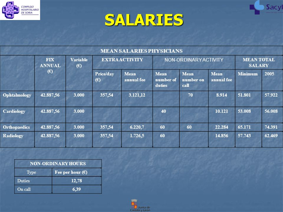 SALARIES SALARIES MEAN SALARIES PHYSICIANS FIX ANNUAL (€) Variable (€) EXTRA ACTIVITY NON-ORDINARY ACTIVITY MEAN TOTAL SALARY Price/day (€) Mean annual fee Mean number of duties Mean number on call Mean annual fee Minimum2005 Ophtalmology42.887,563.000357,543.121,12 708.91451.80157.922 Cardiology42.887,563.000 4010.12153.00856.008 Orthopaedics42.887,563.000357,546.220,7 60 22.28465.17174.391 Radiology42.887,563.000357,541.726,5 6014.85657.74362.469 NON-ORDINARY HOURS TypeFee per hour (€) Duties12,78 On call6,39