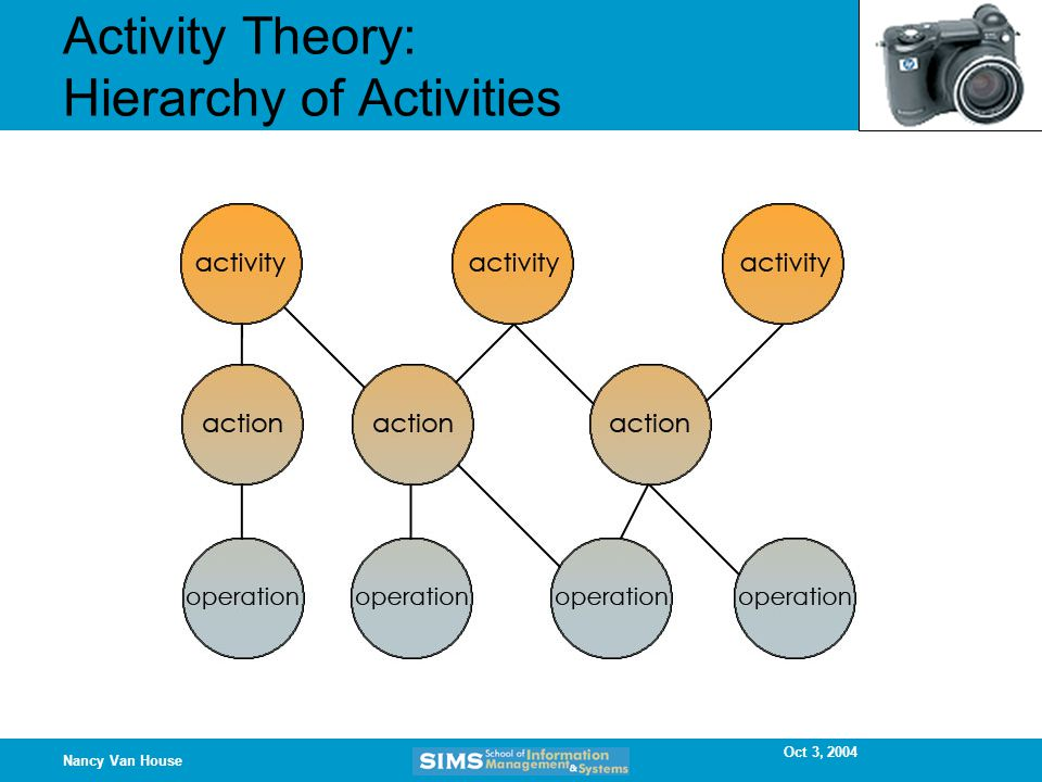 Oct 3, 2004 Nancy Van House Activity Theory: Hierarchy of Activities