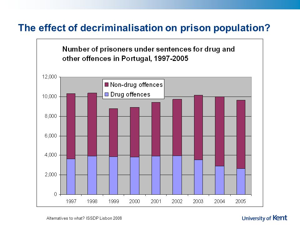 Alternatives to what ISSDP Lisbon 2008 The effect of decriminalisation on prison population