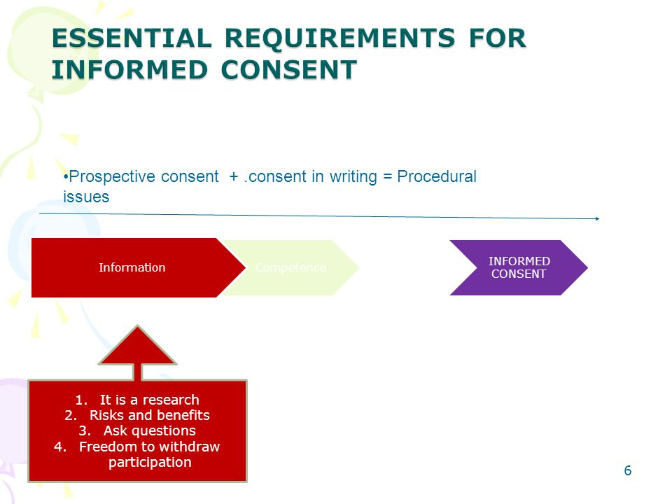 4/30/20156 Information Competence Voluntariness INFORMED CONSENT 1.It is a research 2.Risks and benefits 3.Ask questions 4.Freedom to withdraw partici