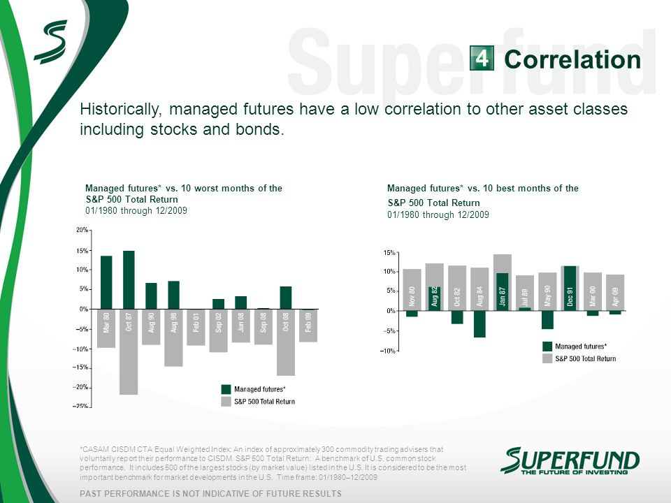 PAST PERFORMANCE IS NOT INDICATIVE OF FUTURE RESULTS Historically, managed futures have a low correlation to other asset classes including stocks and