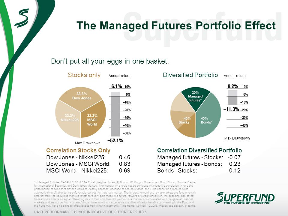 PAST PERFORMANCE IS NOT INDICATIVE OF FUTURE RESULTS The Managed Futures Portfolio Effect Don't put all your eggs in one basket. 1) Managed Futures: C
