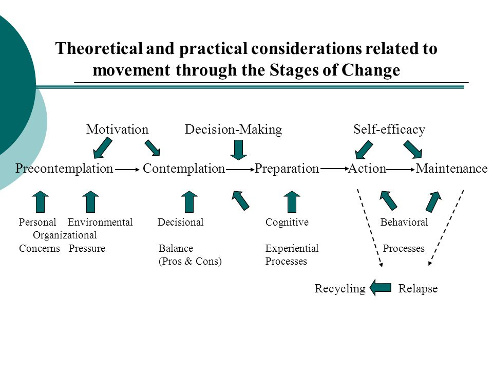 Theoretical and practical considerations related to movement through the Stages of Change MotivationDecision-Making Self-efficacy Precontemplation Con