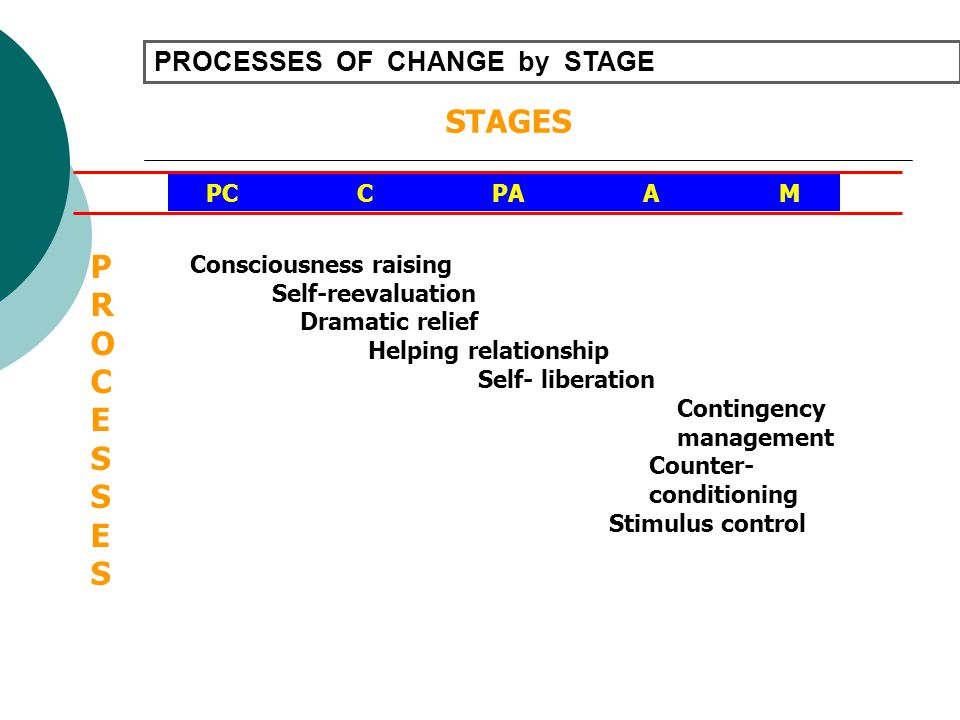 PROCESSES OF CHANGE by STAGE STAGES PC C PA A M Consciousness raising Self-reevaluation Dramatic relief Helping relationship Self- liberation Continge