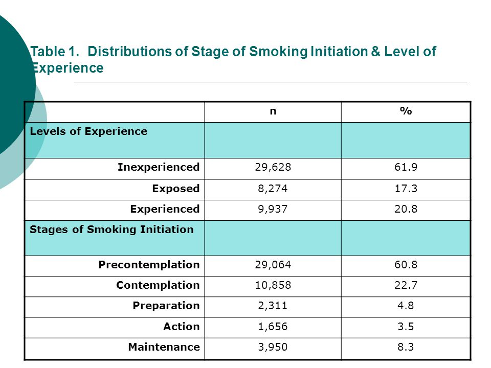 Table 1. Distributions of Stage of Smoking Initiation & Level of Experience n% Levels of Experience Inexperienced29,62861.9 Exposed8,27417.3 Experienc