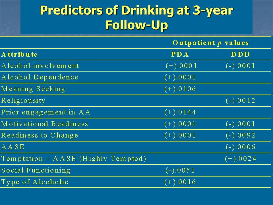 Predictors of Drinking at 3-year Follow-Up