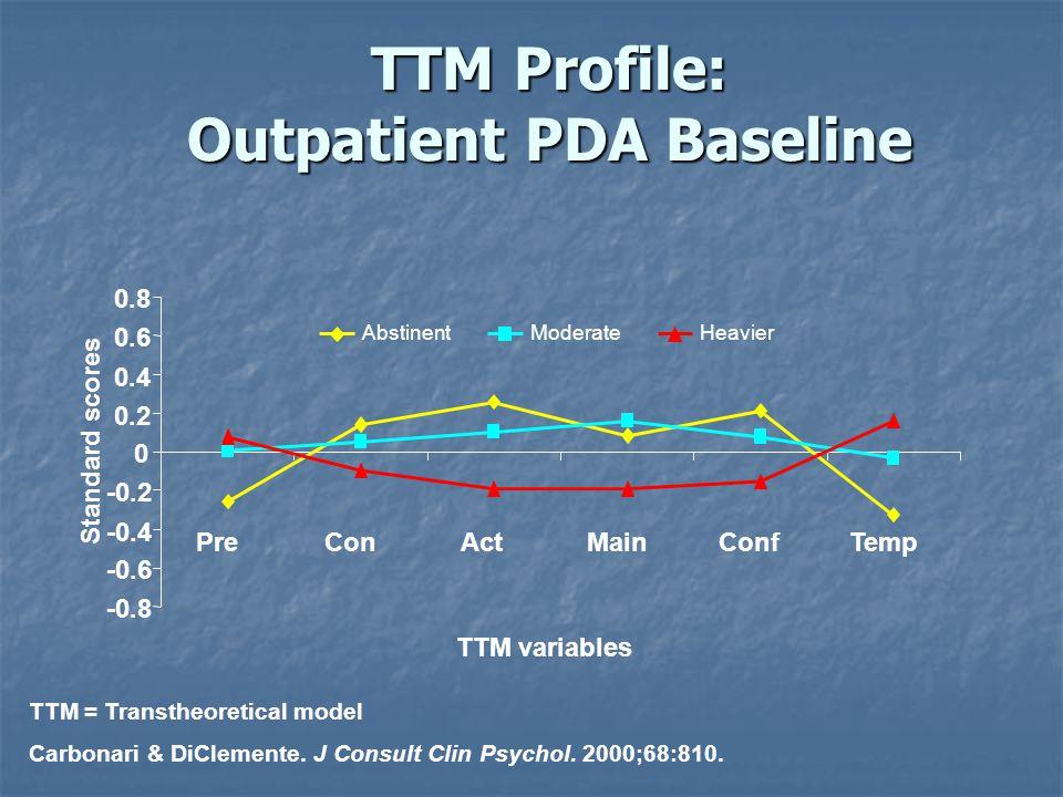 TTM = Transtheoretical model Carbonari & DiClemente. J Consult Clin Psychol. 2000;68:810. TTM Profile: Outpatient PDA Baseline PreConActMainConfTemp -