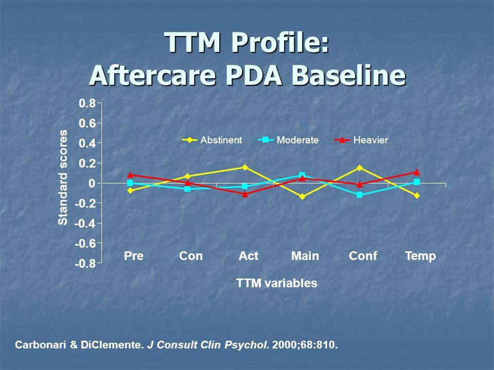 Carbonari & DiClemente. J Consult Clin Psychol. 2000;68:810. TTM Profile: Aftercare PDA Baseline PreConActMainConfTemp - 0.8 - 0.6 -0.4 - 0.2 0 0.2 0.