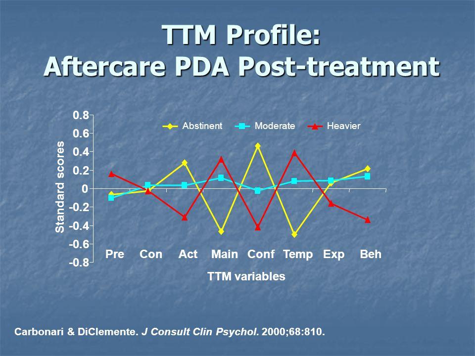 Carbonari & DiClemente. J Consult Clin Psychol. 2000;68:810. -0.8 -0.6 -0.4 -0.2 0 0.2 0.4 0.6 0.8 PreConActMainConfTempExpBeh TTM variables Standard