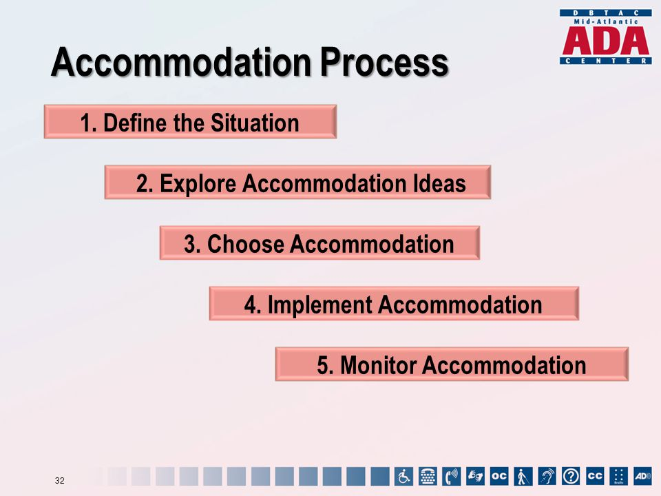 Accommodation Process 2. Explore Accommodation Ideas 1.