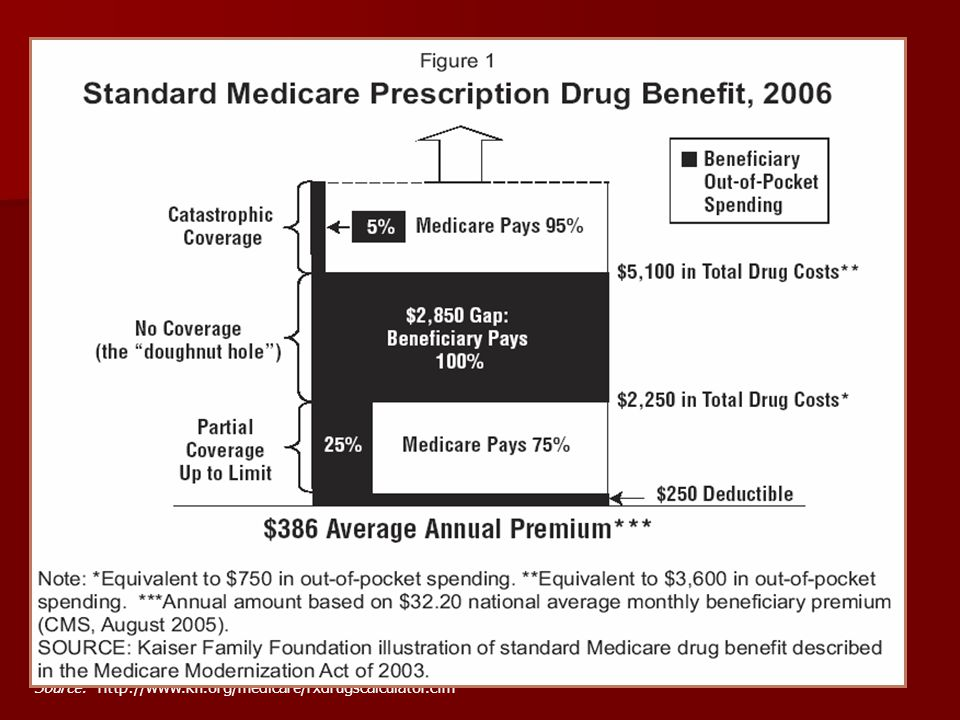 Medicare Part D The Medicare Modernization Act of 2003 (MMA) created a federally subsidized prescription drug benefit available to all Medicare beneficiaries.