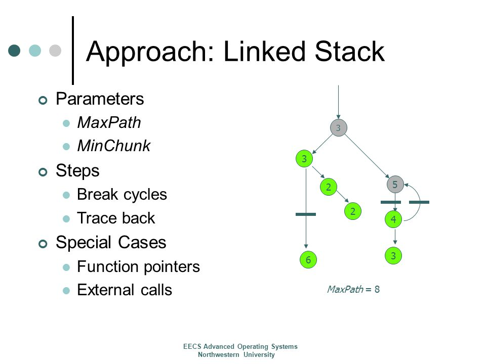 Approach: Linked Stack Parameters MaxPath MinChunk Steps Break cycles Trace back Special Cases Function pointers External calls 5 3 MaxPath = 8 6 3 2 2 4 3 EECS Advanced Operating Systems Northwestern University
