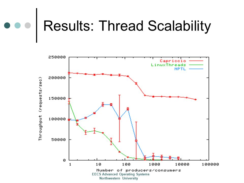 Results: Thread Scalability EECS Advanced Operating Systems Northwestern University