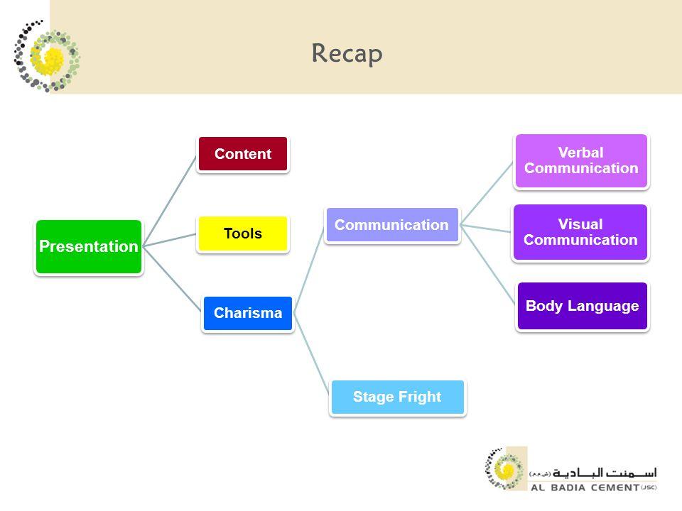 Recap Presentation ContentToolsCharisma Communication Verbal Communication Visual Communication Body Language Stage Fright