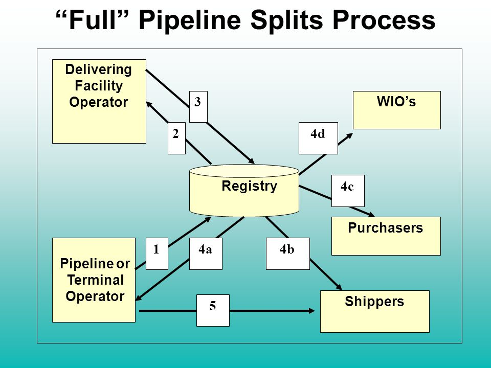 Full Pipeline Splits Process Pipeline or Terminal Operator Delivering Facility Operator WIO's Purchasers Shippers Registry 1 3 2 4a4b 4c 4d 5