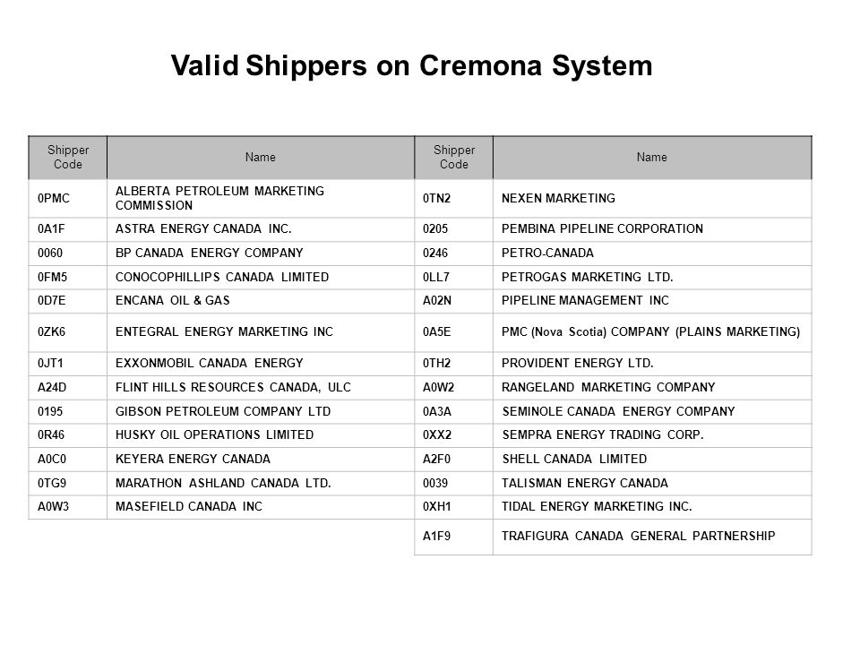Valid Shippers on Cremona System Shipper Code Name Shipper Code Name 0PMC ALBERTA PETROLEUM MARKETING COMMISSION 0TN2NEXEN MARKETING 0A1FASTRA ENERGY CANADA INC.0205PEMBINA PIPELINE CORPORATION 0060BP CANADA ENERGY COMPANY0246PETRO-CANADA 0FM5CONOCOPHILLIPS CANADA LIMITED0LL7PETROGAS MARKETING LTD.