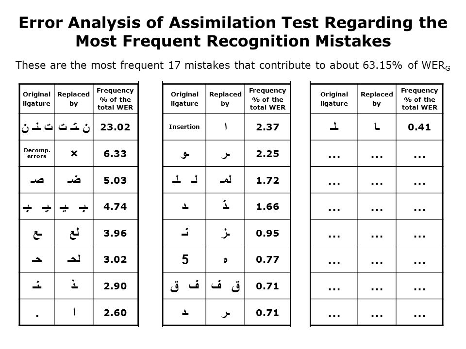 Error Analysis of Assimilation Test Regarding the Most Frequent Recognition Mistakes These are the most frequent 17 mistakes that contribute to about 63.15% of WER G Frequency % of the total WER Replaced by Original ligature Frequency % of the total WER Replaced by Original ligature Frequency % of the total WER Replaced by Original ligature 0.41 ـاـلـ 2.37 ا Insertion 23.02 ن ـتـ تت ـنـ ن ……… 2.25 ـرـو 6.33 × Decomp.