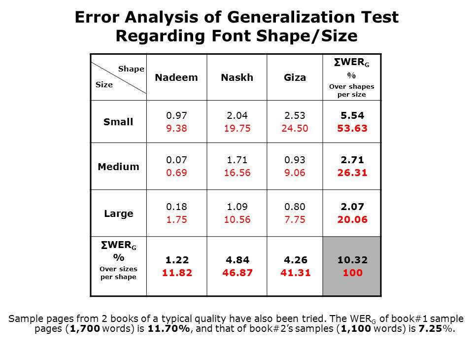 Error Analysis of Generalization Test Regarding Font Shape/Size ∑WER G % Over shapes per size GizaNaskhNadeem 5.54 53.63 2.53 24.50 2.04 19.75 0.97 9.38 Small 2.71 26.31 0.93 9.06 1.71 16.56 0.07 0.69 Medium 2.07 20.06 0.80 7.75 1.09 10.56 0.18 1.75 Large 10.32 100 4.26 41.31 4.84 46.87 1.22 11.82 ∑WER G % Over sizes per shape Shape Size Sample pages from 2 books of a typical quality have also been tried.