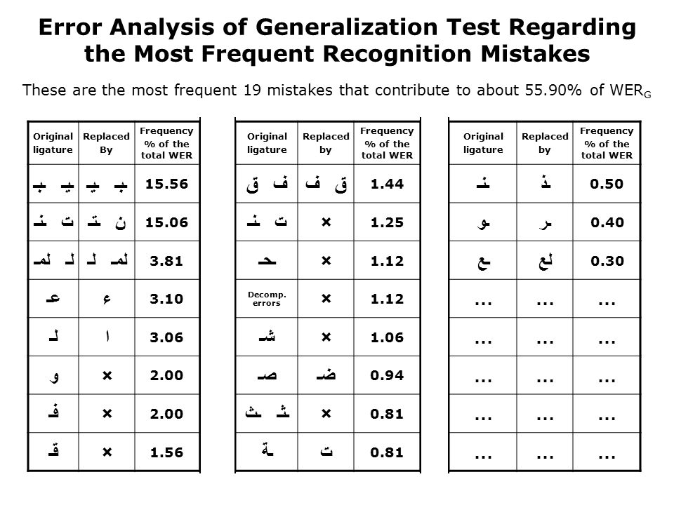 Error Analysis of Generalization Test Regarding the Most Frequent Recognition Mistakes These are the most frequent 19 mistakes that contribute to about 55.90% of WER G Frequency % of the total WER Replaced by Original ligature Frequency % of the total WER Replaced by Original ligature Frequency % of the total WER Replaced By Original ligature 0.50 ـذـنـ 1.44 ق فف ق 15.56 ـبـ ـيــيـ ـبـ 0.40 ـرـو 1.25 ×ت ـنـ 15.06 ن ـتـت ـنـ 0.30 لعـع 1.12 ×ـحـ 3.81 لمـ لـلـ لمـ ……… 1.12 × Decomp.