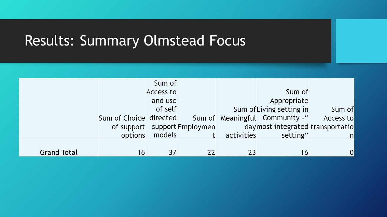 Results: Summary Olmstead Focus Sum of Choice of support options Sum of Access to and use of self directed support models Sum of Employmen t Sum of Me