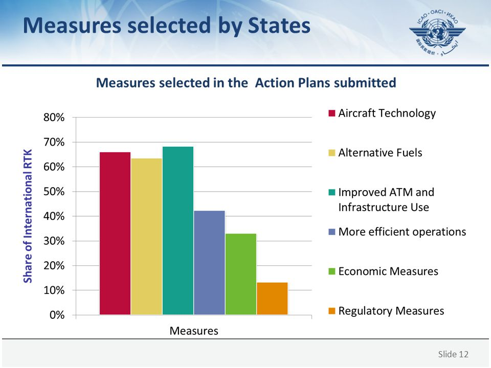 Slide 12 Measures selected by States