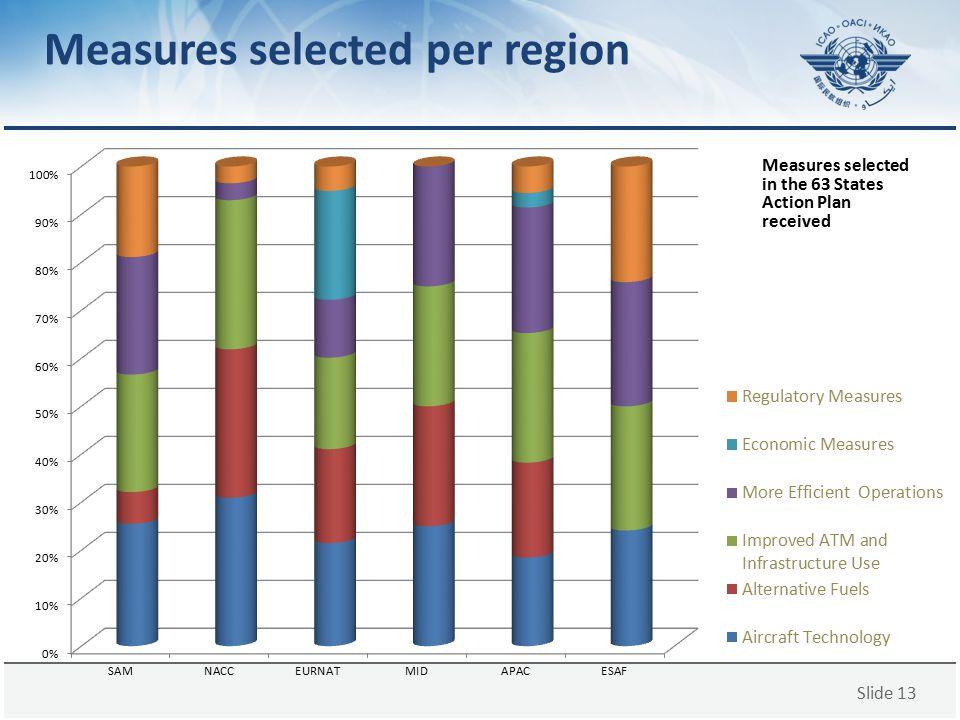 Slide 13 Measures selected per region