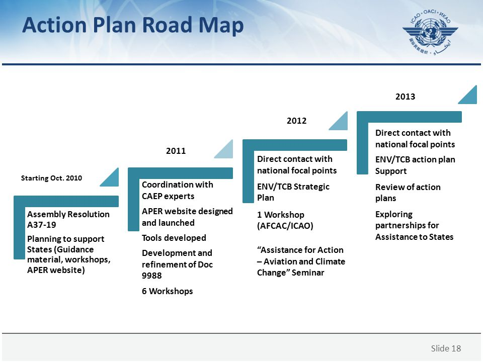 Slide 18 Action Plan Road Map Assembly Resolution A37-19 Planning to support States (Guidance material, workshops, APER website) Coordination with CAE
