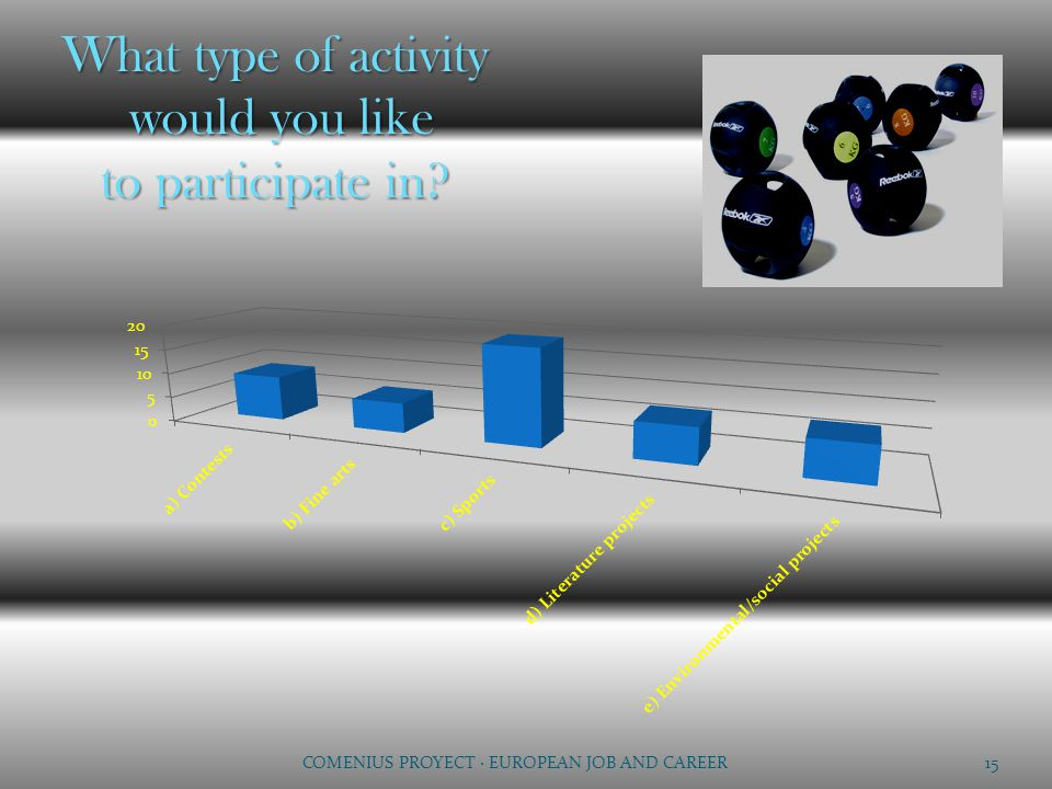 What type of activity would you like to participate in? 15 COMENIUS PROYECT · EUROPEAN JOB AND CAREER