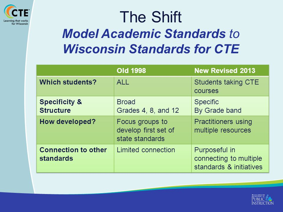 Quality Components of CTE: Academic & Technical Skills College and Career Readiness