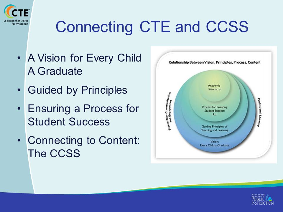 Connecting CTE and CCSS A Vision for Every Child A Graduate Guided by Principles Ensuring a Process for Student Success Connecting to Content: The CCSS