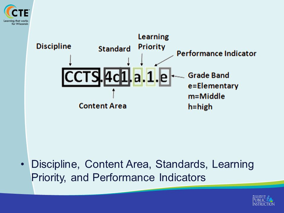 Discipline, Content Area, Standards, Learning Priority, and Performance Indicators