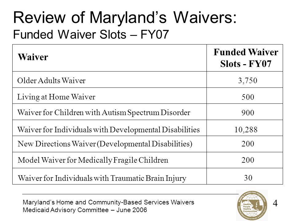 Maryland's Home and Community-Based Services Waivers Medicaid Advisory Committee – June 2006 Review of Maryland's Waivers: Funded Waiver Slots – FY07 Waiver Funded Waiver Slots - FY07 Older Adults Waiver Living at Home Waiver Waiver for Children with Autism Spectrum Disorder Waiver for Individuals with Developmental Disabilities Model Waiver for Medically Fragile Children Waiver for Individuals with Traumatic Brain Injury 3, , New Directions Waiver (Developmental Disabilities)200 4