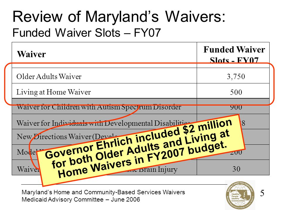 Maryland's Home and Community-Based Services Waivers Medicaid Advisory Committee – June 2006 Review of Maryland's Waivers: Funded Waiver Slots – FY07