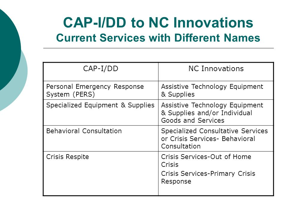 CAP-I/DD to NC Innovations Current Services with Different Names CAP-I/DDNC Innovations Personal Emergency Response System (PERS) Assistive Technology