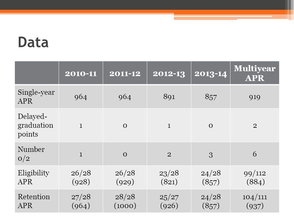 Data (cont.) Year of GSR data 2001-042002-052003-062004-07 Team GSR44%53%57%73% Institution average GSR56%58%61%69% Sport average GSR78%77%79% Team FGR31%40%45%71% Institution average FGR47% 50%54% Sport average FGR57%58% 59% Student-body FGR42%43%45%47%