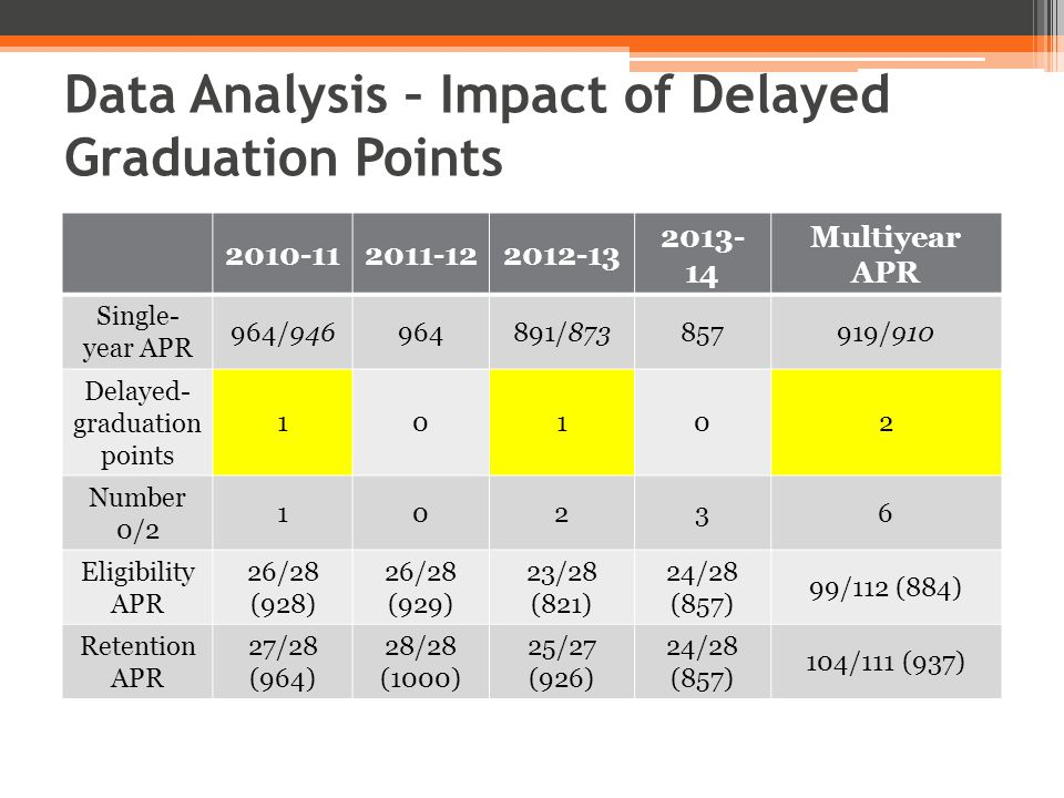Data Analysis – Impact of Delayed Graduation Points 2010-112011-122012-13 2013- 14 Multiyear APR Single- year APR 964/946964891/873857919/910 Delayed- graduation points 10102 Number 0/2 10236 Eligibility APR 26/28 (928) 26/28 (929) 23/28 (821) 24/28 (857) 99/112 (884) Retention APR 27/28 (964) 28/28 (1000) 25/27 (926) 24/28 (857) 104/111 (937)