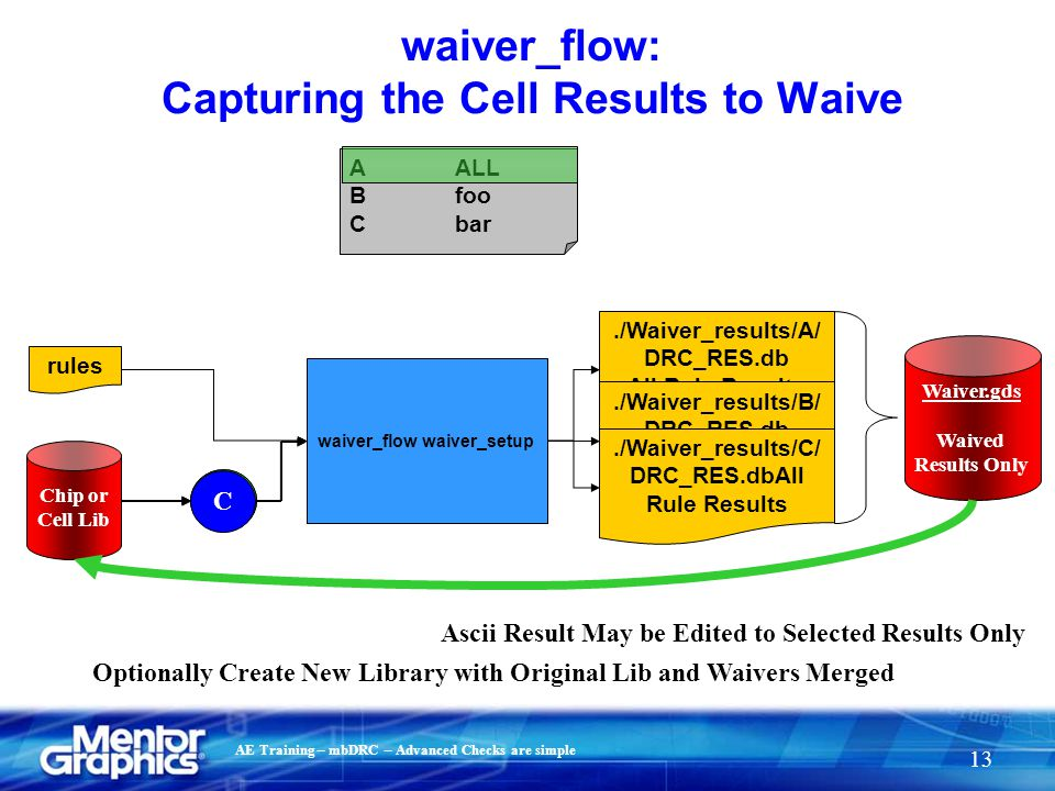 AE Training – mbDRC – Advanced Checks are simple 13 waiver_flow: Capturing the Cell Results to Waive rules Chip or Cell Lib AALL Bfoo Cbar waiver_flow