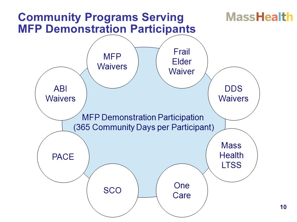 Community Programs Serving MFP Demonstration Participants MFP Demonstration Participation (365 Community Days per Participant) PACE SCO One Care ABI Waivers MFP Waivers Frail Elder Waiver DDS Waivers Mass Health LTSS 10