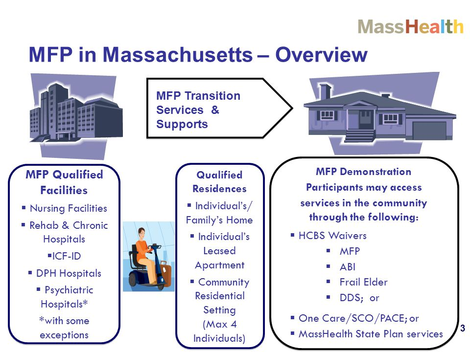 MFP in Massachusetts – Overview MFP Transition Services & Supports MFP Qualified Facilities  Nursing Facilities  Rehab & Chronic Hospitals  ICF-ID  DPH Hospitals  Psychiatric Hospitals* *with some exceptions MFP Qualified Facilities  Nursing Facilities  Rehab & Chronic Hospitals  ICF-ID  DPH Hospitals  Psychiatric Hospitals* *with some exceptions Qualified Residences  Individual's/ Family's Home  Individual's Leased Apartment  Community Residential Setting (Max 4 Individuals) Qualified Residences  Individual's/ Family's Home  Individual's Leased Apartment  Community Residential Setting (Max 4 Individuals) MFP Demonstration Participants may access services in the community through the following:  HCBS Waivers  MFP  ABI  Frail Elder  DDS; or  One Care/SCO/PACE; or  MassHealth State Plan services MFP Demonstration Participants may access services in the community through the following:  HCBS Waivers  MFP  ABI  Frail Elder  DDS; or  One Care/SCO/PACE; or  MassHealth State Plan services 3