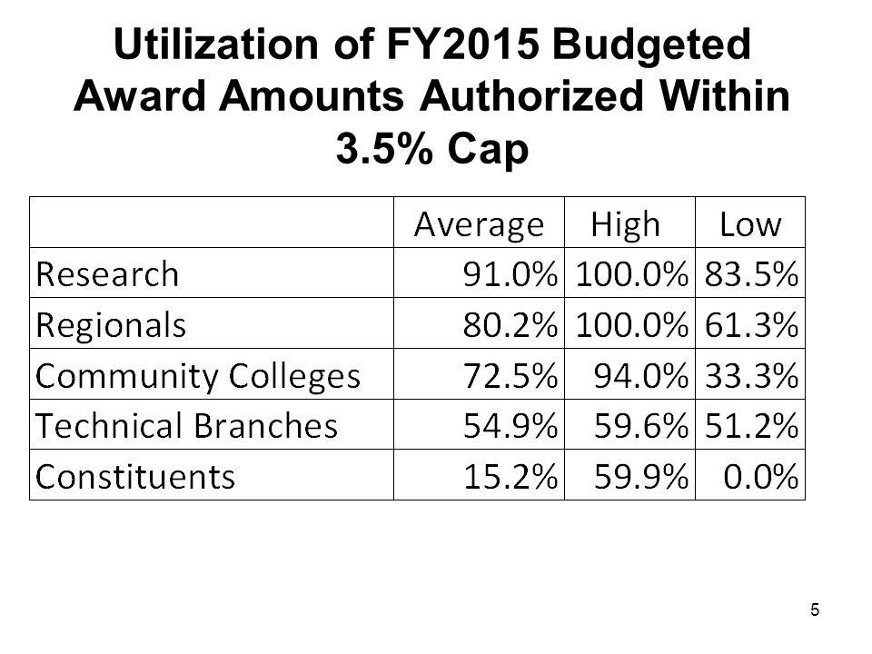 5 Utilization of FY2015 Budgeted Award Amounts Authorized Within 3.5% Cap