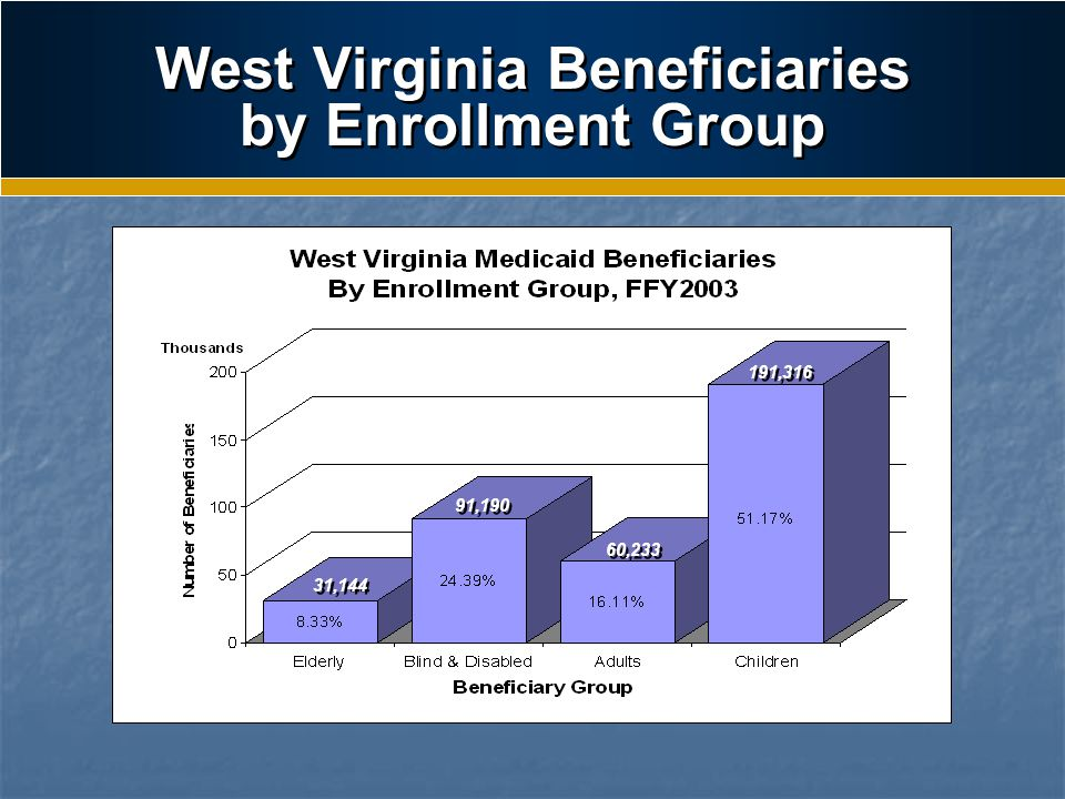 West Virginia Beneficiaries by Enrollment Group Beneficiary Group Total Eligible % Eligible Elderly31,1448.33% Blind & Disabled 91,19024.39% Adults60,23316.11% Children191,31651.17% 31,144 91,190 60,233 191,316