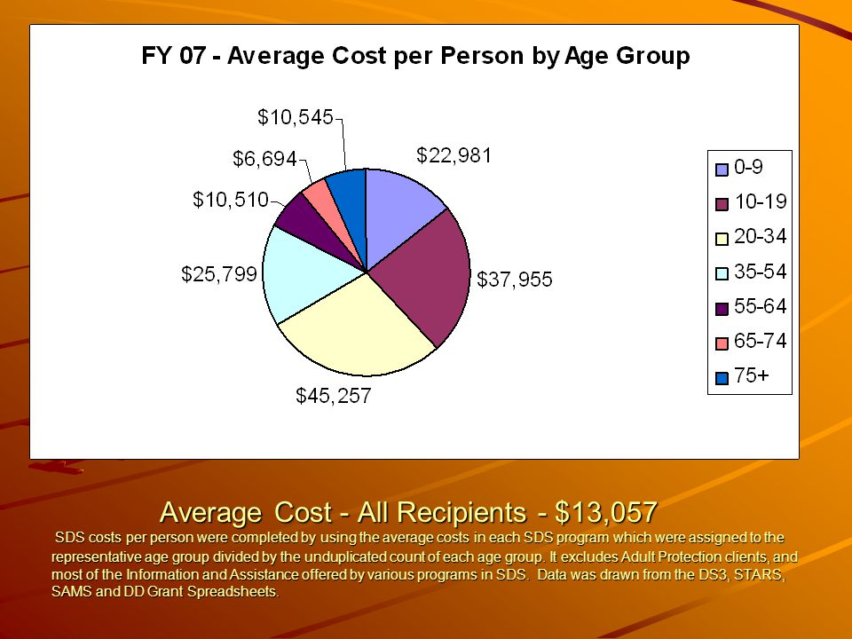 Average Cost - All Recipients - $13,057 SDS costs per person were completed by using the average costs in each SDS program which were assigned to the representative age group divided by the unduplicated count of each age group.